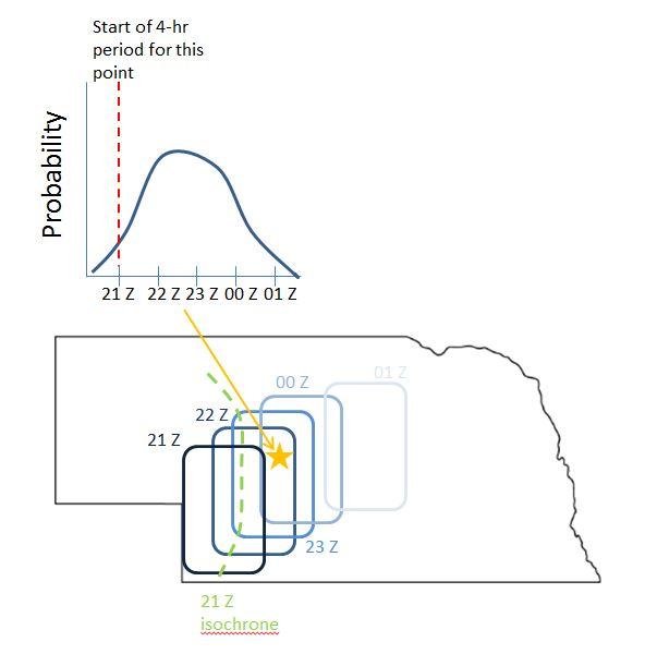 Isochrone Schematic