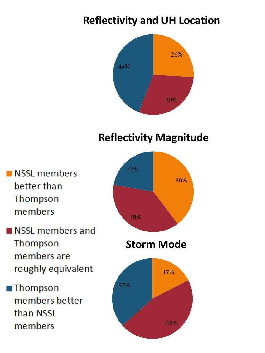 HWT EFP – The Experimental Forecast Program