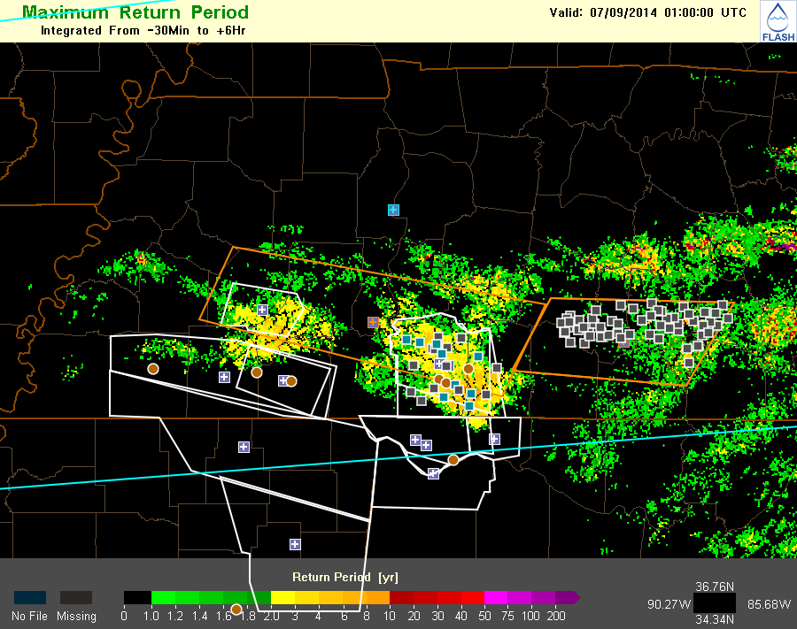 Evaluation (valid 8 PM CDT on July 8) of FLASH Max Return Period product and experimental watches (north of blue line) and warnings (in orange) in western Tennessee. Operational warnings are in white. LSRs are shown by circles and SHAVE reports by squares. Note that our forecasting shift ends at 8 PM before the operational warnings in southern Tennessee would have been necessary. Our forecasters felt great about their experimental watch and the westernmost of the two experimental warnings shown. The Max Return Period product successfully identified the lesser threat in the eastern experimental warning (note that all the SHAVE reports in that box are reports of no flooding).