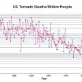 US Tornado Deaths Per Million People