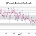US Tornado Deaths Per Million People