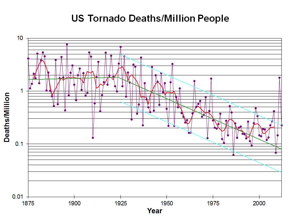 tornado deaths per year - 961×721