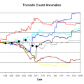 Tornado anomalies through the year
