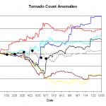 "The ""shape"" of the 2009 tornado season"