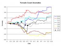 Tornado anomalies through the year