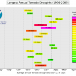U.S. tornado droughts since 1990