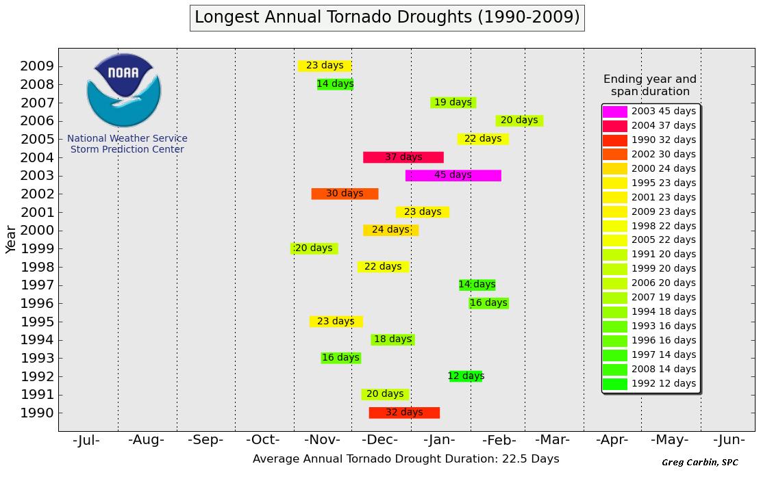 U.S. Tornado Droughts (1990-2009)