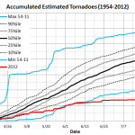 """The Tornado """"Drought"""" of 2012"""
