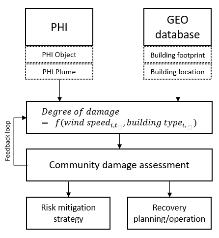 A graphic of the research framework.