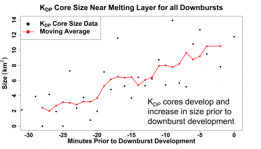 A screenshot of a graph showing the KDP Core Size Near Melting Layer for all Downbursts.